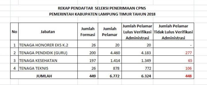 6.324 Pelamar CPNS di Lampung Timur Lolos Seleksi Administrasi, 448 Tidak Lolos